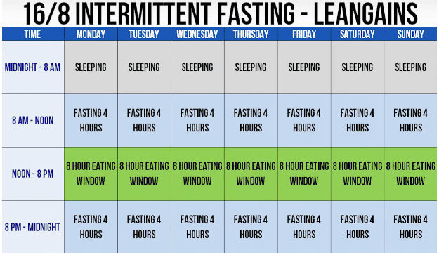 16/8 intermittent fasting lean gains protocol